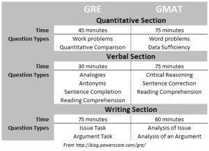 GMAT vs. GRE format