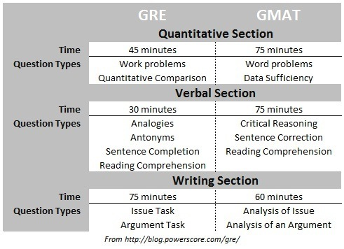 Should I take the GMAT or the GRE?