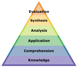 critical reasoning pyramid